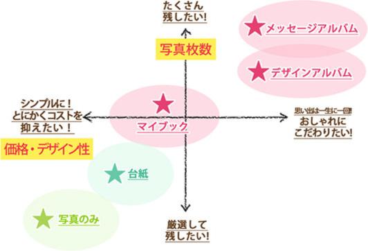 商品選びのコツイメージ